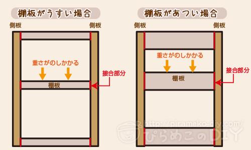 接合時のイメージ図